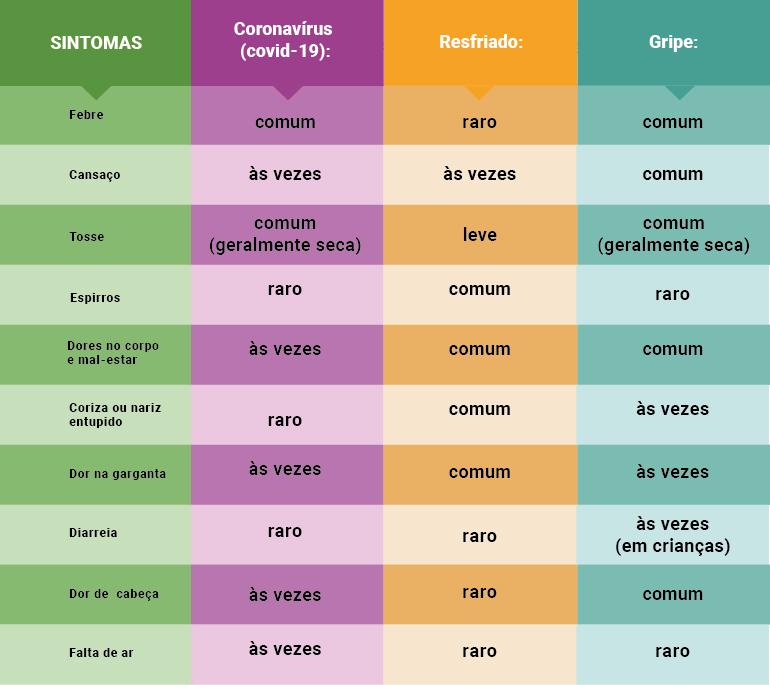Tabela com diferenças entre sintomas do coronavírus, gripe e resfriado